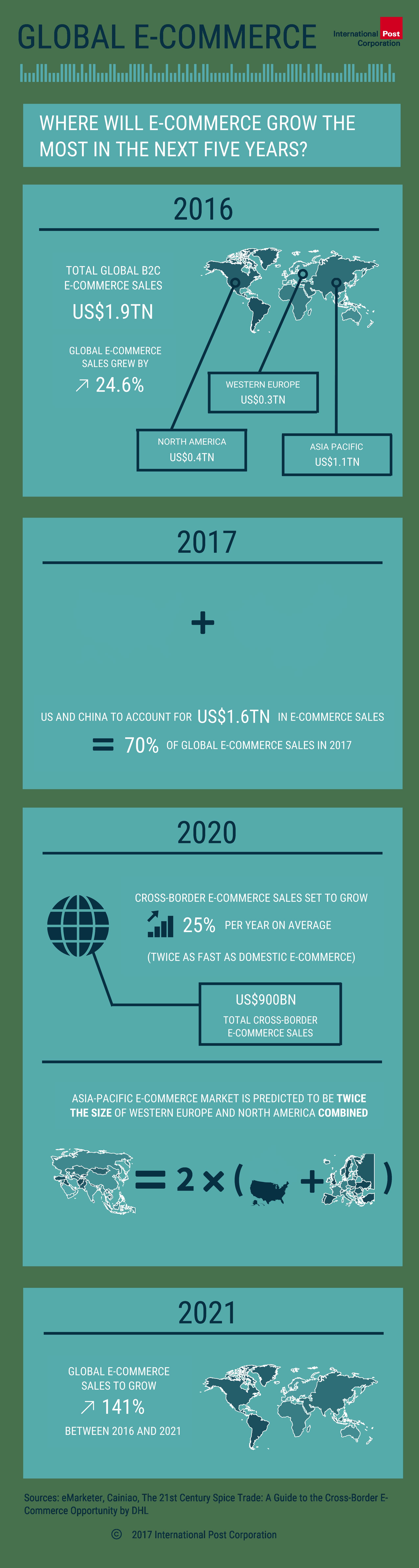 Global e-commerce trends 2016-21