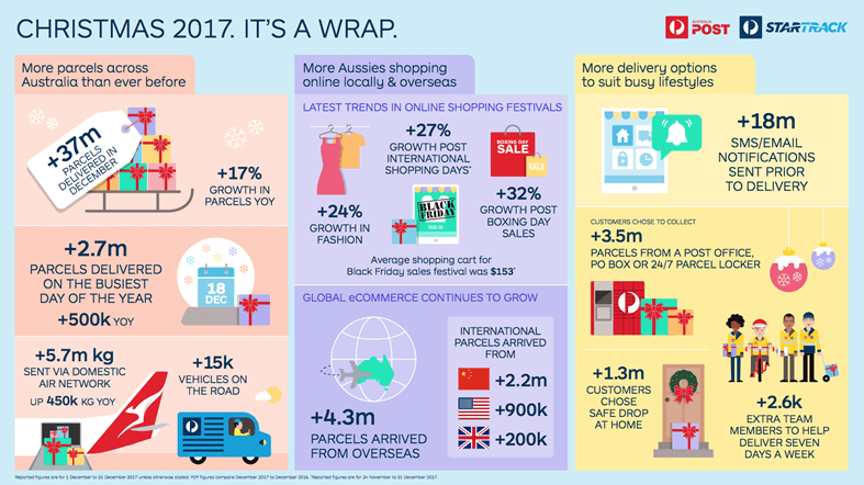 Australia Post Christmas 2017 figures