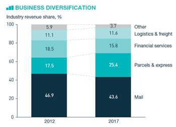 IPC GPIR Key Findings 2018 business diversification