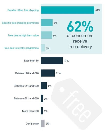 IPC Cross-border E-commerce Shopper Survey - Returns