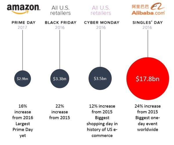 Amazon vs others
