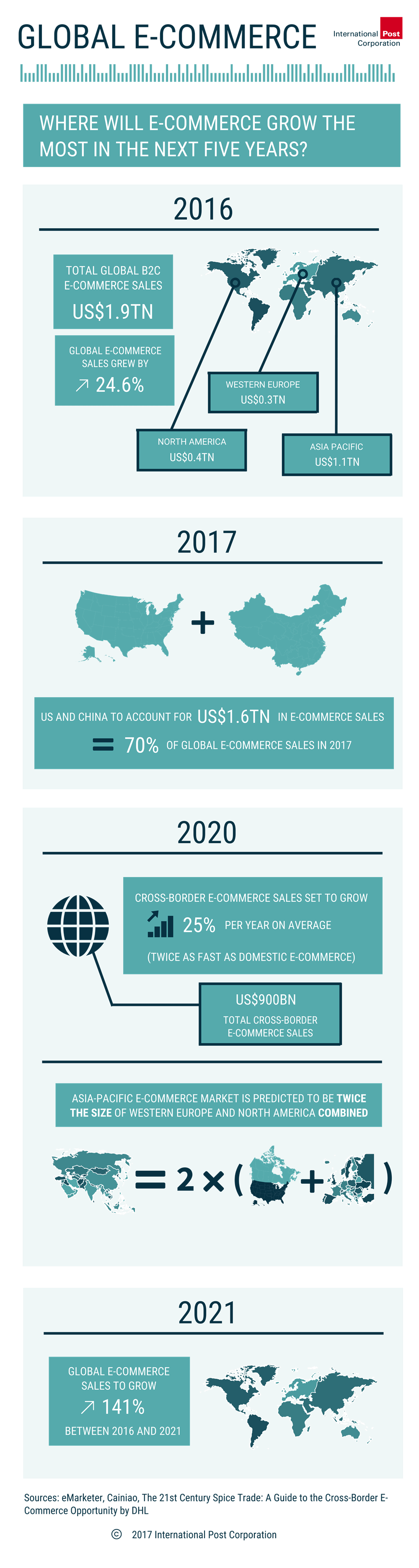 State of e-commerce: global outlook 2016-21 | International Post