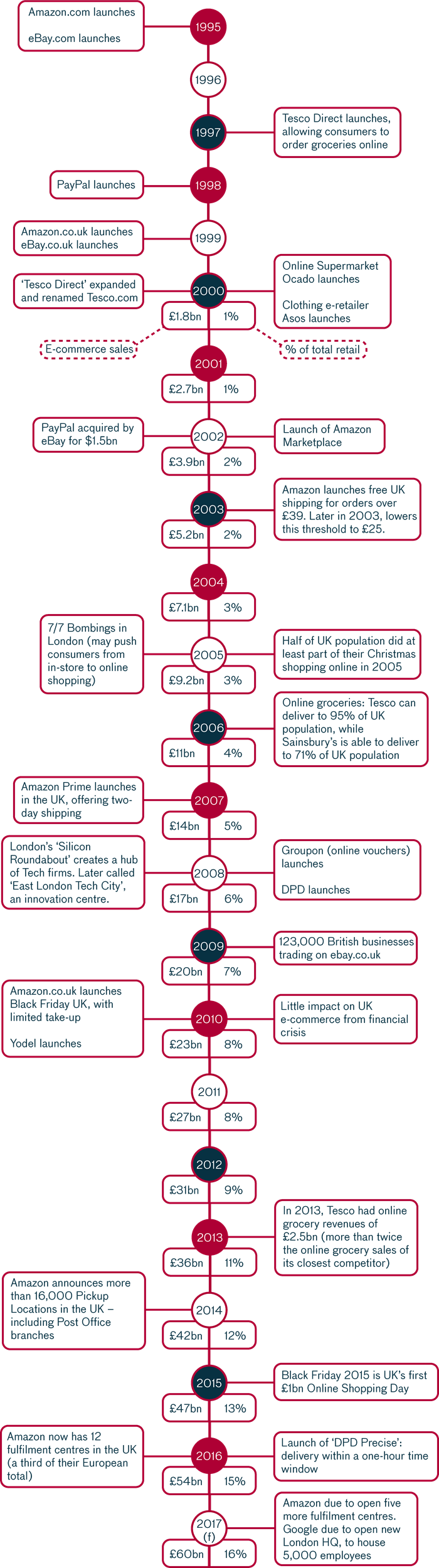 Infographic UK e-commerce timeline