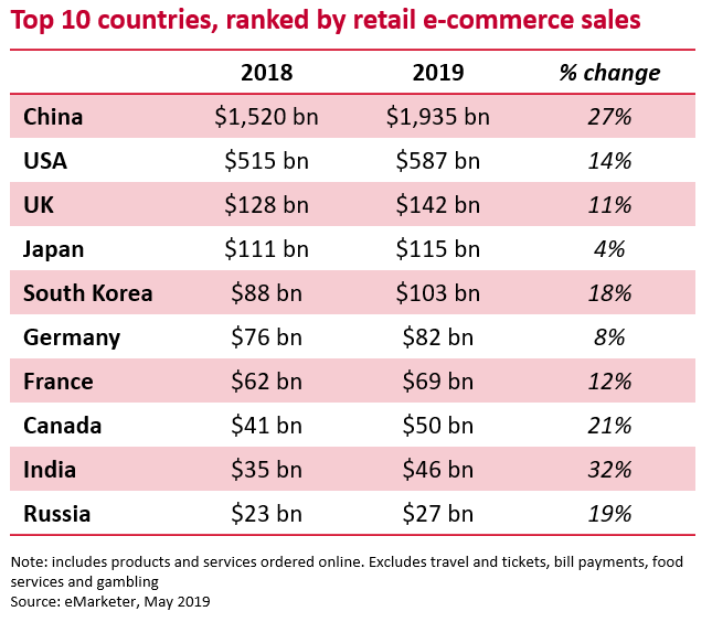 E-commerce exports to China and Asia | International Post