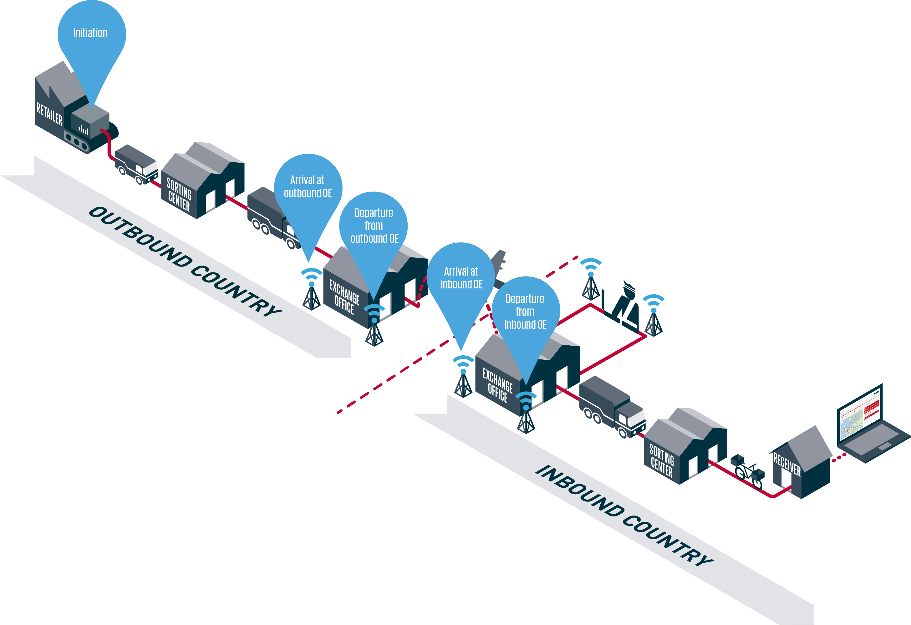 RFID Tracking | International Post Corporation