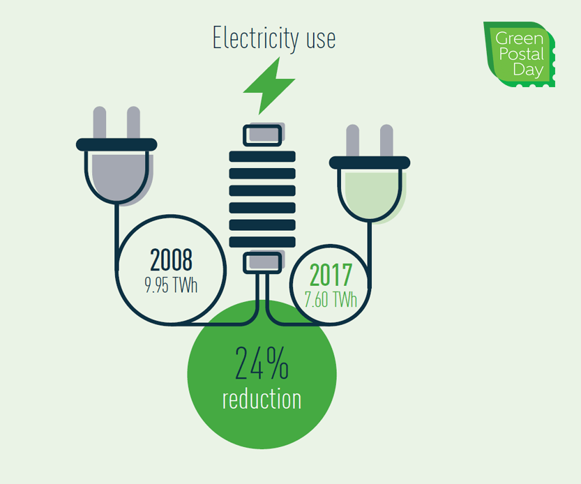 Electricity use decreased